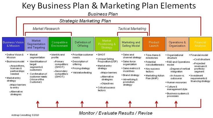 Key Business Plan  Marketing Plan Elements Marketing