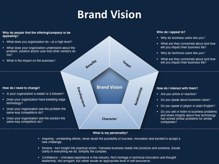 Strategic Marketing Plan Template for Brand Vision. #marketing