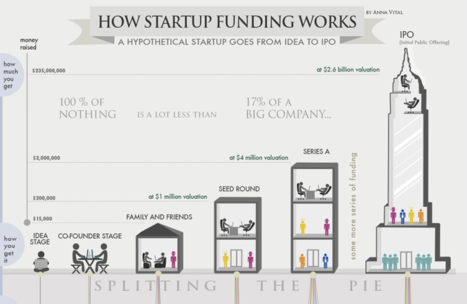 how-startup-funding-works-infographic_copy