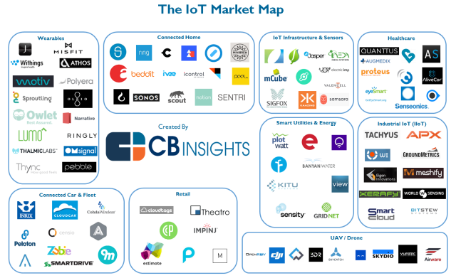 cbinsights_iot-market-map2.png