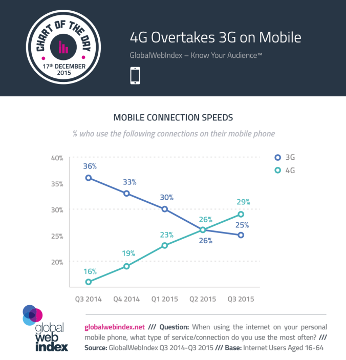 COTD-Charts-17-Dec-2015-4G-Overtakes-3G-on-Mobile